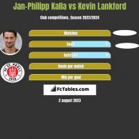 Jan-Philipp Kalla vs Kevin Lankford h2h player stats