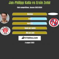Jan-Philipp Kalla vs Ersin Zehir h2h player stats