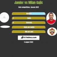 Jander vs Milan Gajic h2h player stats