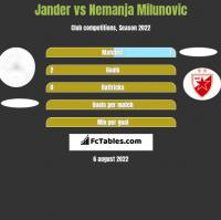 Jander vs Nemanja Milunovic h2h player stats