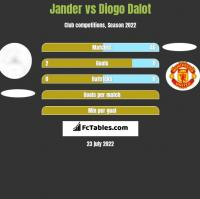 Jander vs Diogo Dalot h2h player stats