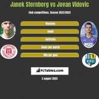 Janek Sternberg vs Jovan Vidovic h2h player stats