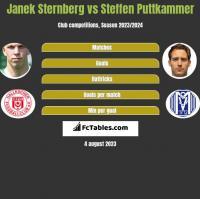 Janek Sternberg vs Steffen Puttkammer h2h player stats
