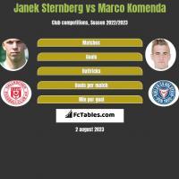 Janek Sternberg vs Marco Komenda h2h player stats