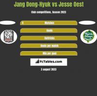 Jang Dong-Hyuk vs Jesse Oest h2h player stats