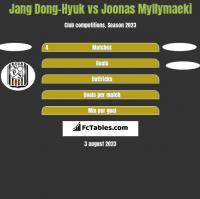 Jang Dong-Hyuk vs Joonas Myllymaeki h2h player stats