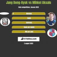 Jang Dong-Hyuk vs Mihkel Aksalu h2h player stats