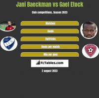 Jani Baeckman vs Gael Etock h2h player stats