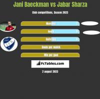 Jani Baeckman vs Jabar Sharza h2h player stats