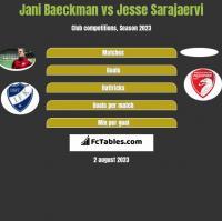 Jani Baeckman vs Jesse Sarajaervi h2h player stats