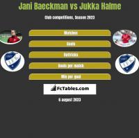 Jani Baeckman vs Jukka Halme h2h player stats