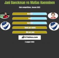 Jani Baeckman vs Matias Haenninen h2h player stats