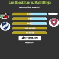 Jani Baeckman vs Matti Klinga h2h player stats