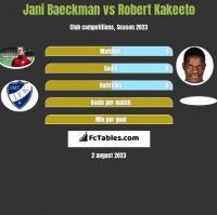 Jani Baeckman vs Robert Kakeeto h2h player stats