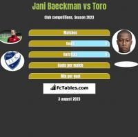 Jani Baeckman vs Toro h2h player stats