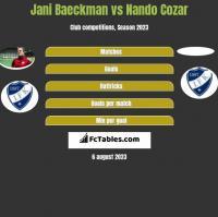 Jani Baeckman vs Nando Cozar h2h player stats