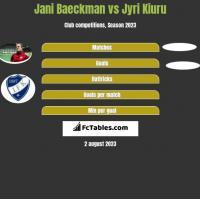 Jani Baeckman vs Jyri Kiuru h2h player stats
