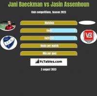 Jani Baeckman vs Jasin Assenhoun h2h player stats
