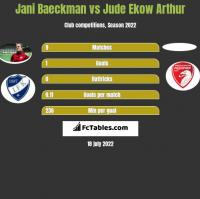 Jani Baeckman vs Jude Ekow Arthur h2h player stats