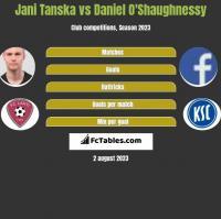 Jani Tanska vs Daniel O'Shaughnessy h2h player stats