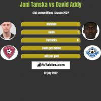 Jani Tanska vs David Addy h2h player stats