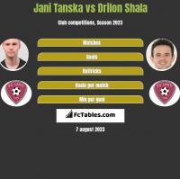 Jani Tanska vs Drilon Shala h2h player stats