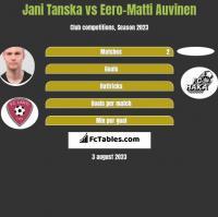 Jani Tanska vs Eero-Matti Auvinen h2h player stats