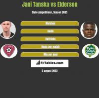 Jani Tanska vs Elderson h2h player stats
