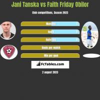Jani Tanska vs Faith Friday Obilor h2h player stats