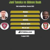 Jani Tanska vs Gideon Baah h2h player stats