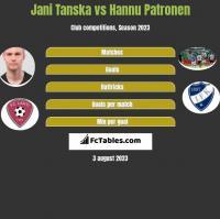 Jani Tanska vs Hannu Patronen h2h player stats