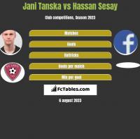 Jani Tanska vs Hassan Sesay h2h player stats