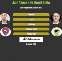 Jani Tanska vs Henri Aalto h2h player stats
