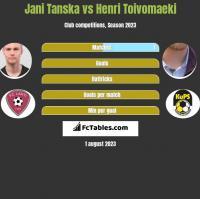 Jani Tanska vs Henri Toivomaeki h2h player stats