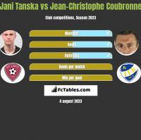 Jani Tanska vs Jean-Christophe Coubronne h2h player stats