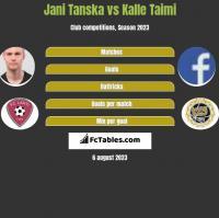 Jani Tanska vs Kalle Taimi h2h player stats