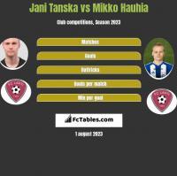 Jani Tanska vs Mikko Hauhia h2h player stats