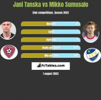 Jani Tanska vs Mikko Sumusalo h2h player stats