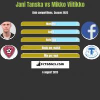 Jani Tanska vs Mikko Viitikko h2h player stats