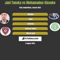 Jani Tanska vs Mohamadou Sissoko h2h player stats
