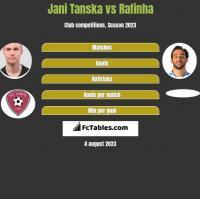 Jani Tanska vs Rafinha h2h player stats