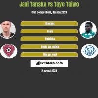 Jani Tanska vs Taye Taiwo h2h player stats
