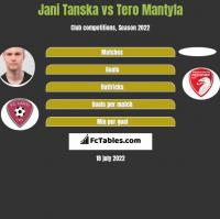 Jani Tanska vs Tero Mantyla h2h player stats