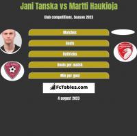 Jani Tanska vs Martti Haukioja h2h player stats