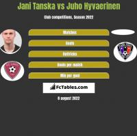 Jani Tanska vs Juho Hyvaerinen h2h player stats