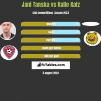 Jani Tanska vs Kalle Katz h2h player stats