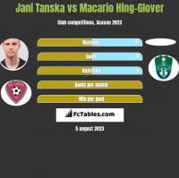 Jani Tanska vs Macario Hing-Glover h2h player stats
