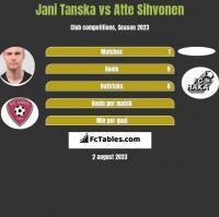 Jani Tanska vs Atte Sihvonen h2h player stats
