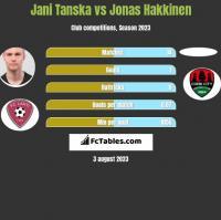 Jani Tanska vs Jonas Hakkinen h2h player stats