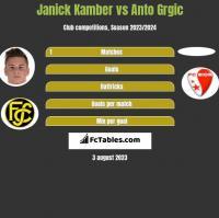Janick Kamber vs Anto Grgic h2h player stats
